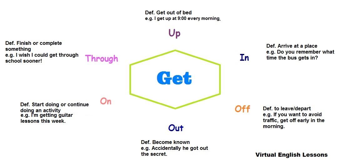 get-phrasal-verbs1.jpg