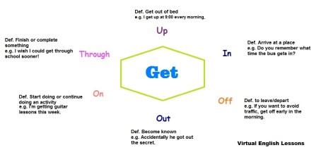 Get phrasal verbs