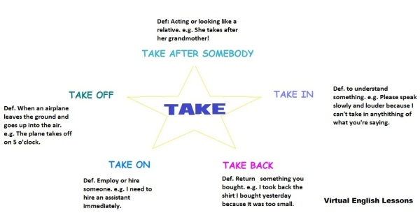 Take phrasal verbs